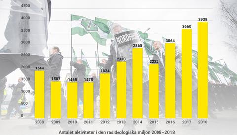 Den svenska vit makt-miljön blir allt mer aktiv.